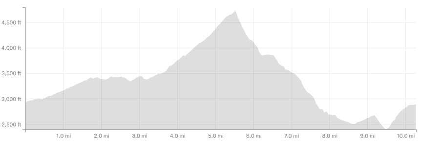 Elevation chart for the race. Approximately 500 ft of vertical climbing in the first 2 miles. 1,200 ft of vertical climbing between the 3.5 and 5.5 mile points. 2,200 feet of descent between 5.5 and 8.5 mile points. And another 800 ft of climbing and 300 ft of descent in the final 2 miles.