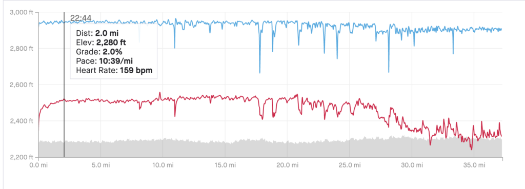 At mile 2.0, my heart rate was 159 bpm and it stayed there as long as I kept running.